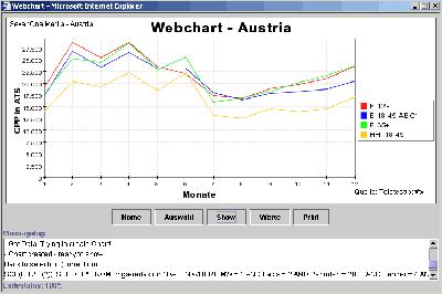 Webchart - Graphische Auswertung in JAVA